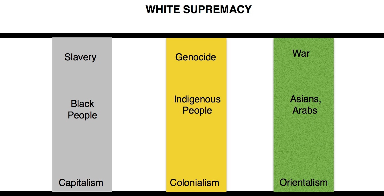 white privilege four pillars of oppression Contemporary times, one form of oppression is against people of color through white privilege open our eyes to the impact of racism on the widowed and the orphaned .